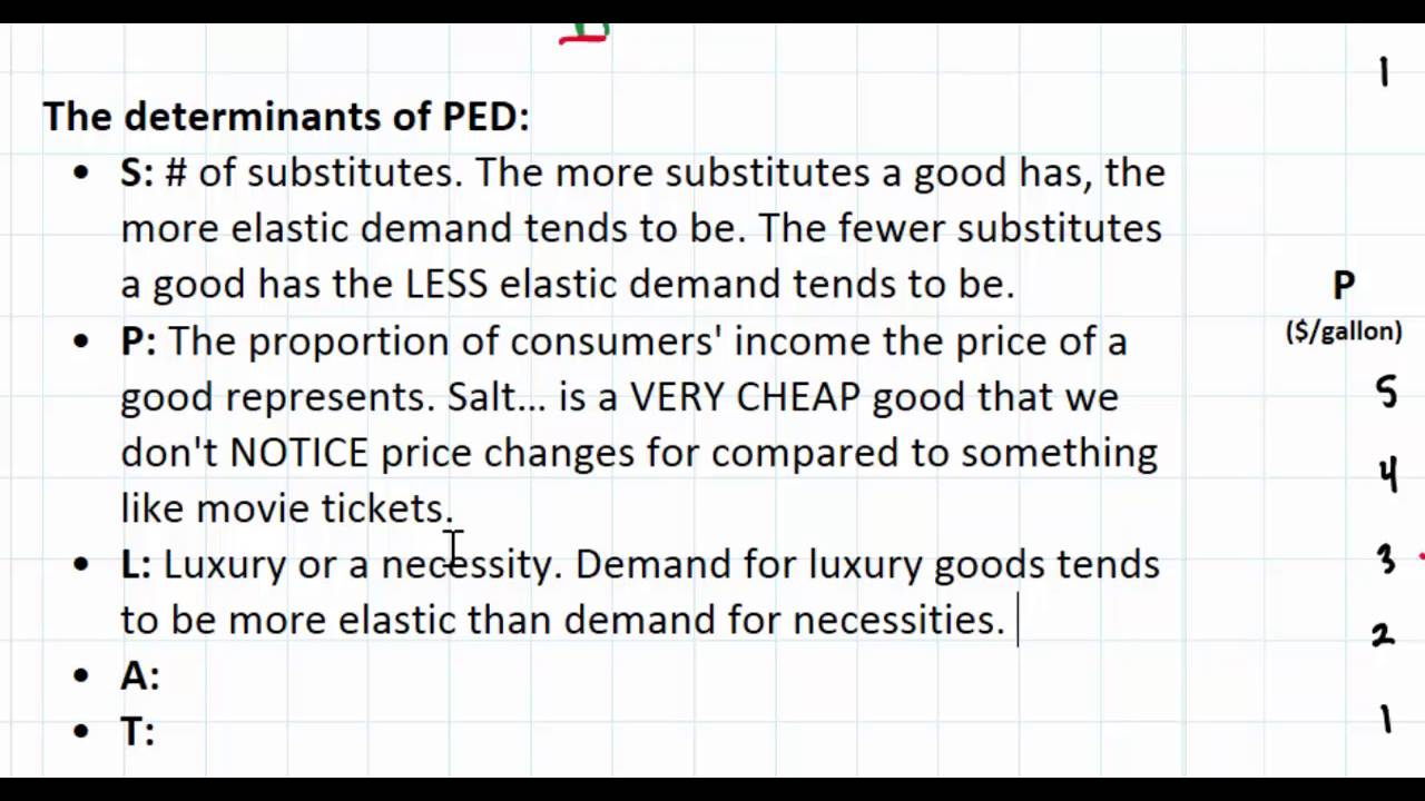 The Determinants Of Price Elasticity Of Demand The Economics Classroom