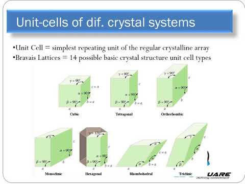 Crystal lattice and elements of Symmetry _Chemistry_class 12