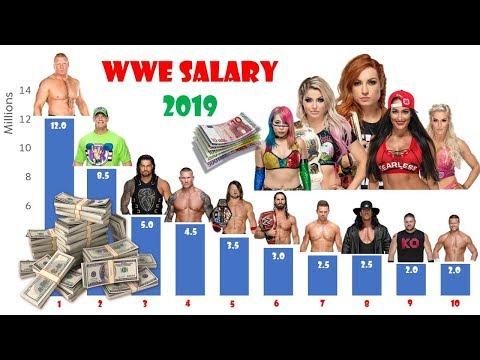 WWE SALARY 2019 Comparison Chart | Brock Lesnar's RICH Vs Undertaker's DISTRESSED!
