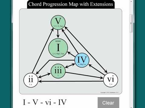 Using Interactive Chord Progression Tool