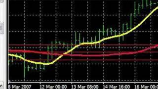 Forex Trading - Indicators and Entry - 4h tunnel vegas