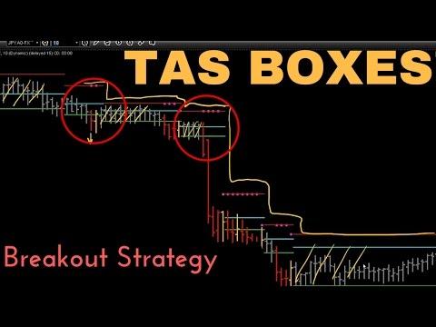 Tas Market Profile Boxes Break Out Strategy Youtube