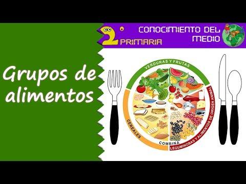 Cono, 2º Primaria. Tema 2. Los grupos de alimentos - YouTube