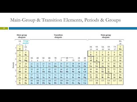 27 finding patterns the period law the periodic table youtube 27 finding patterns the period law the periodic table urtaz Images