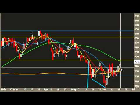Russell 2000 Technical Analysis