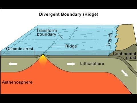 Science Plate Boundaries And Their Stress Forces Youtube