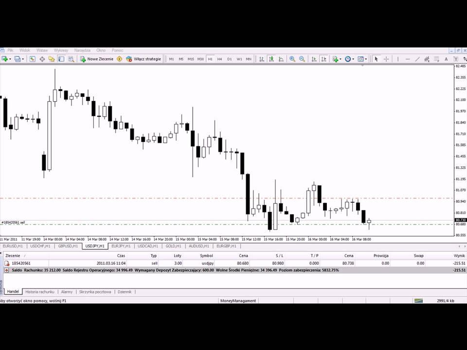 Godziny inwestycyjne na rynkach