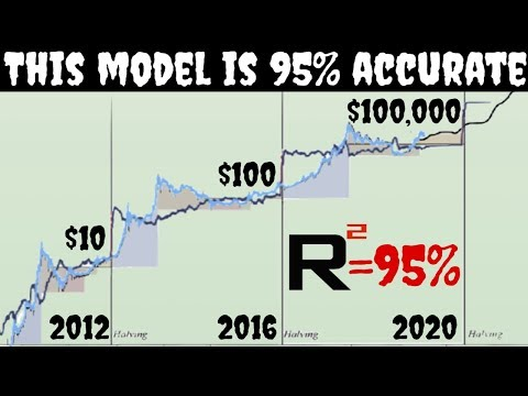 Bitcoin Price Prediction | $100,000 After 2021 | $1,000,000 After 2025
