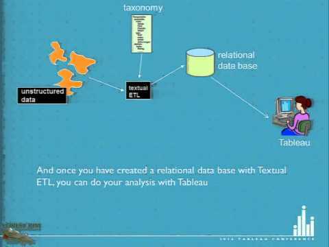 Visualizing Unstructured Data with Tableau, Featuring Bill Inmon