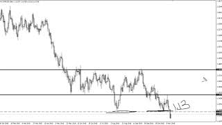 EUR/USD Technical Analysis for November 14, 2018 by FXEmpire.com