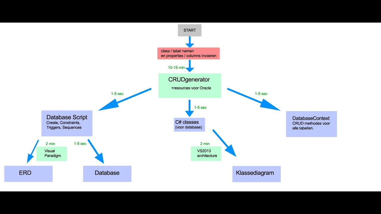 Crudgenerator c classes to class diagram oracle sql script to crudgenerator c classes to class diagram oracle sql script to erd ccuart