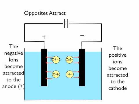 Electrolysis of Copper Sulphate - YouTube