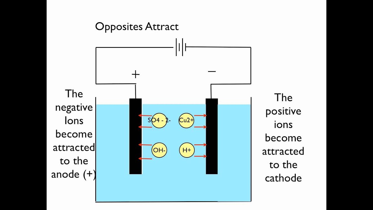 Electrolysis of Copper Sulphate