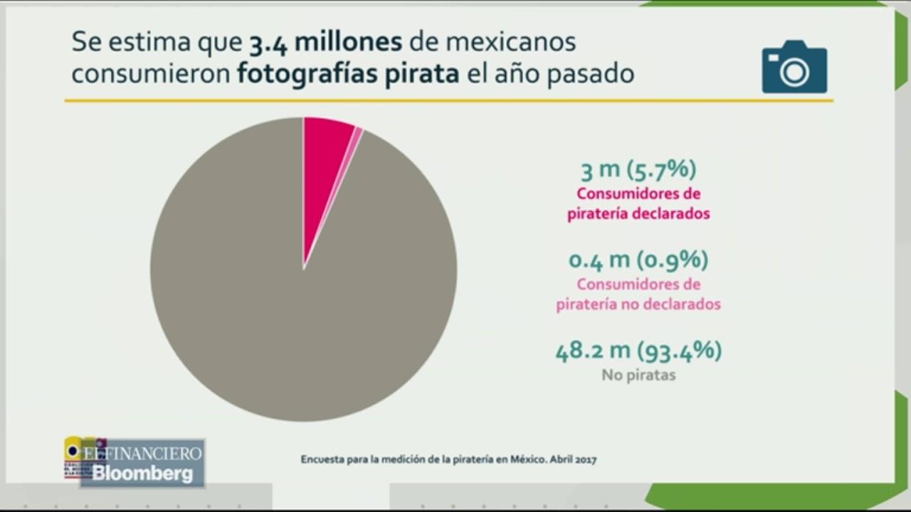67f55c6bde6e Casi 42 millones de mexicanos consumieron algún tipo de piratería en el  último año