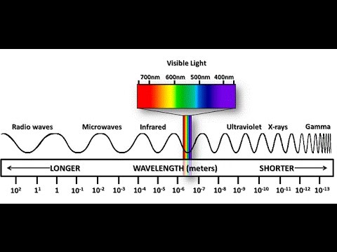 Trick to remember order of electromagnetic spectrum