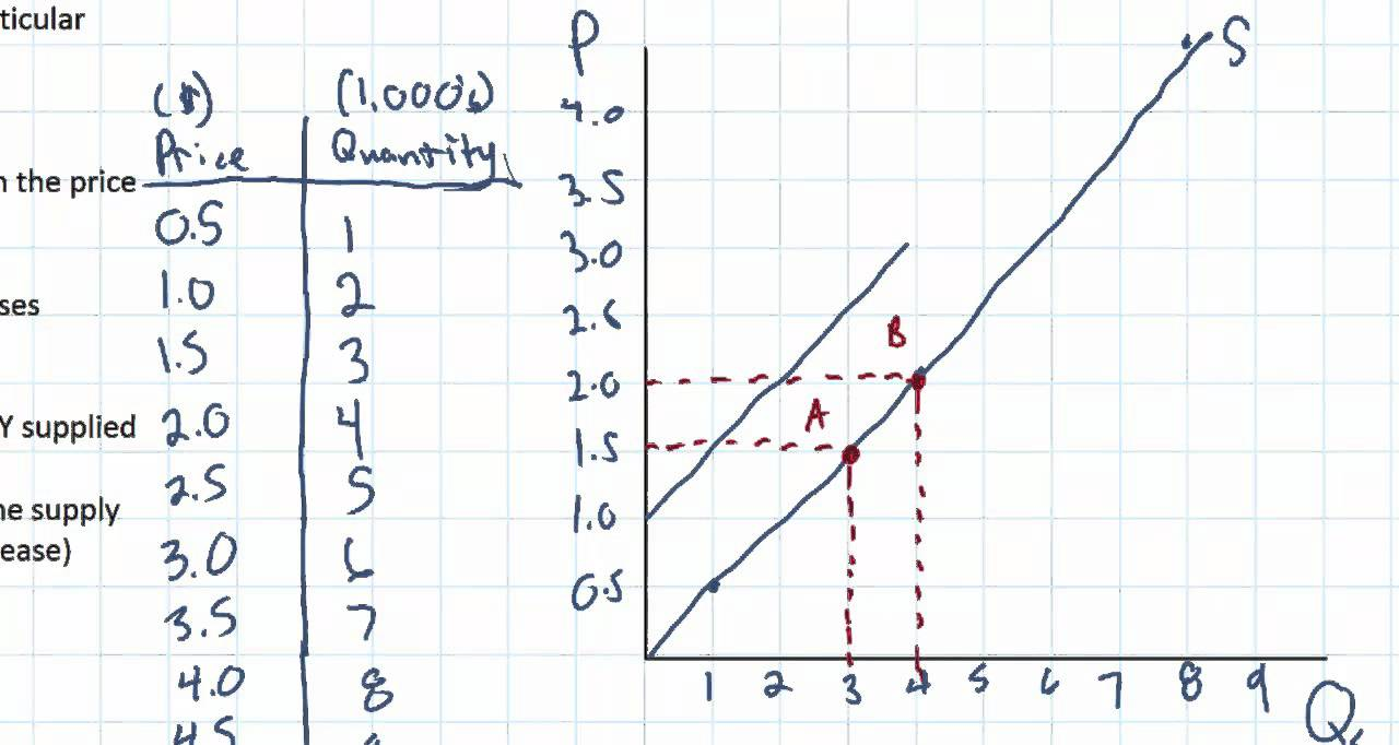 7 determinants of supply