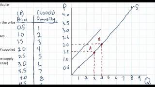The Law of Supply and the Determinants of Supply