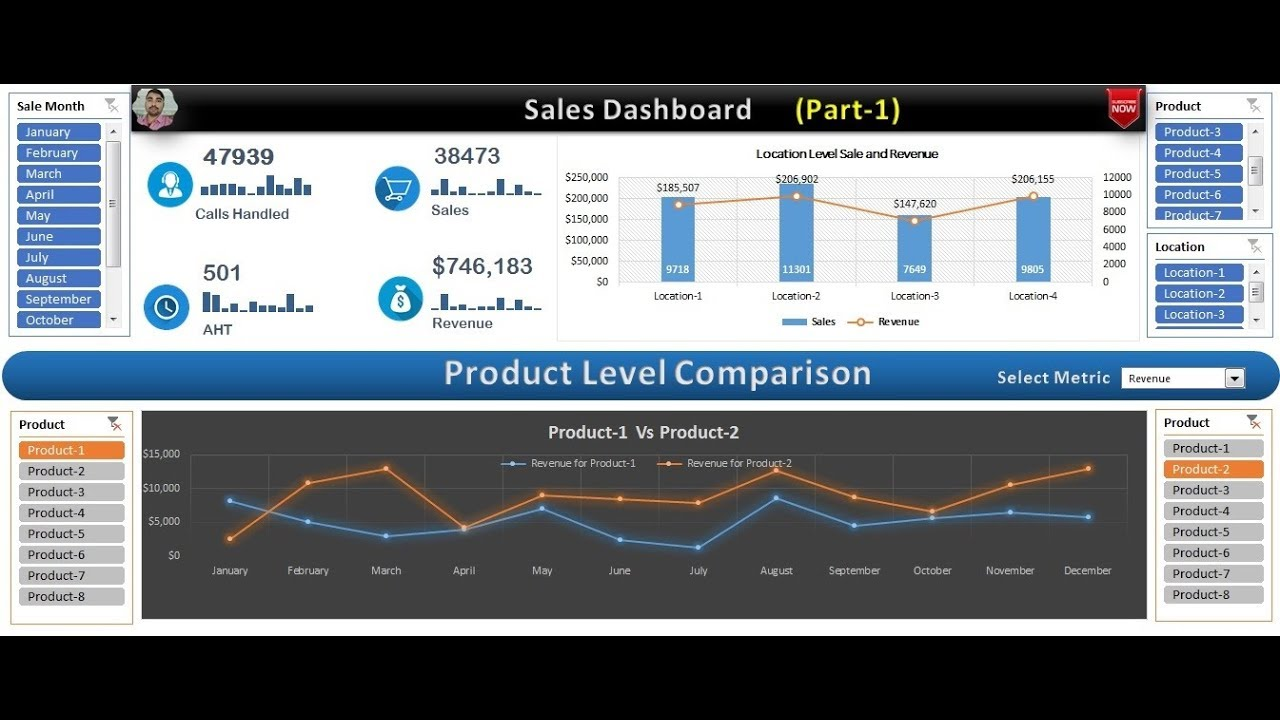 Sales Dashboard In Excel Part YouTube - Sales dashboard excel