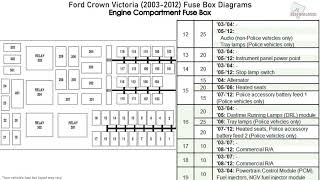 Ford Crown Victoria 2003 2012 Fuse Box Diagrams Youtube