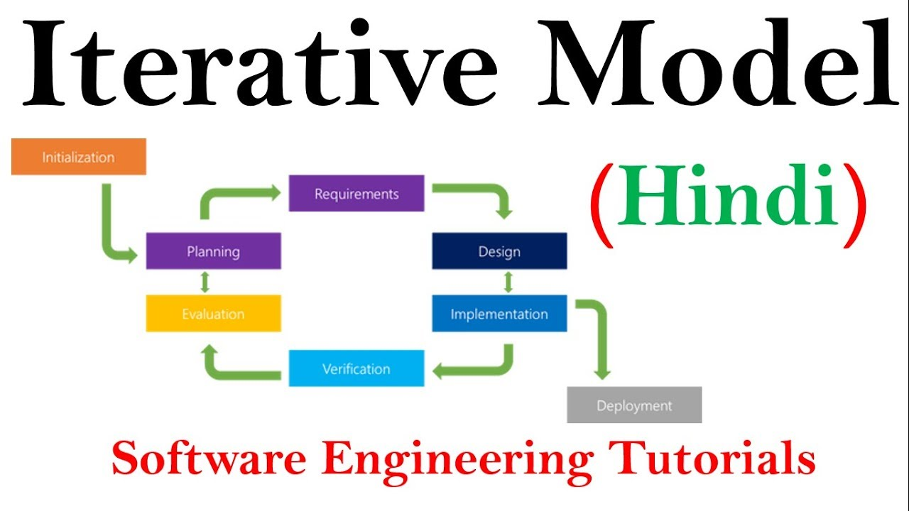 Iterative Model in SDLC in Hindi | Software Engineering ... - photo#10