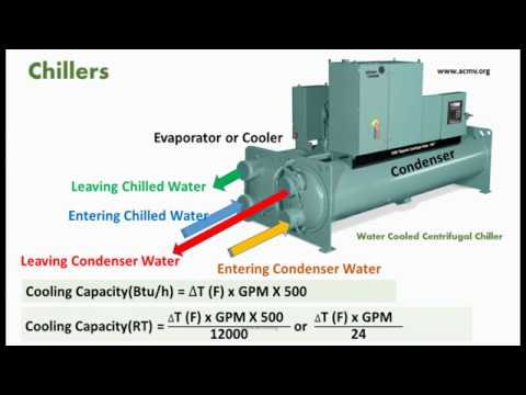 Chiller Introduction and Cooling Capacity Calculation