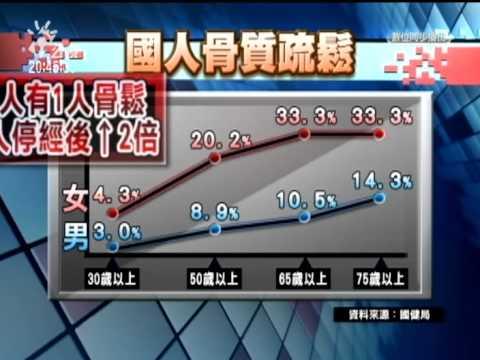 20111020 公視晚間新聞 預防骨質疏鬆症 飲食多鈣 多曬太陽