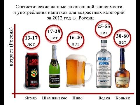 Лечение алкоголизма в домашних условиях - Лечение