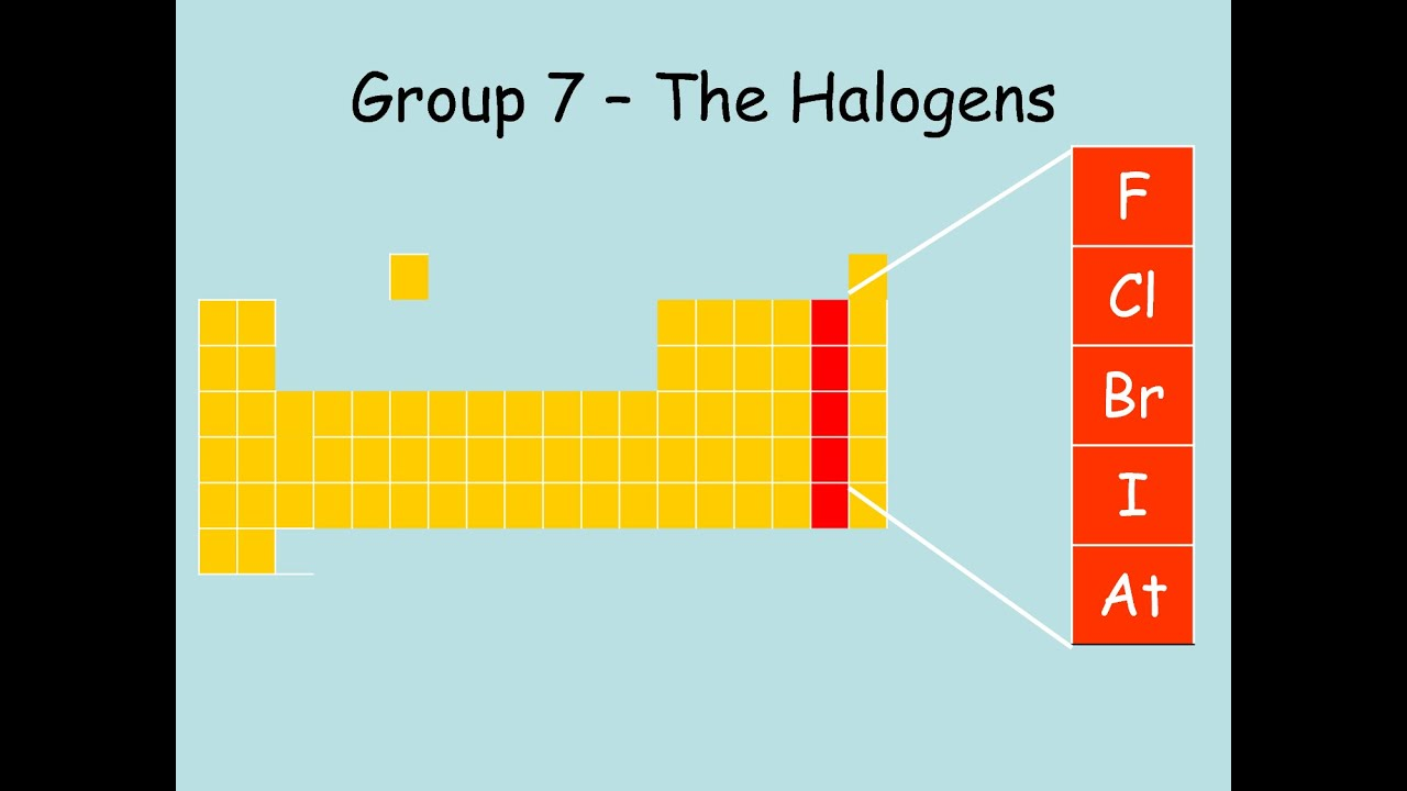 Periodic table group 7 reactivity brokeasshome group 7 the halogens you gamestrikefo Images