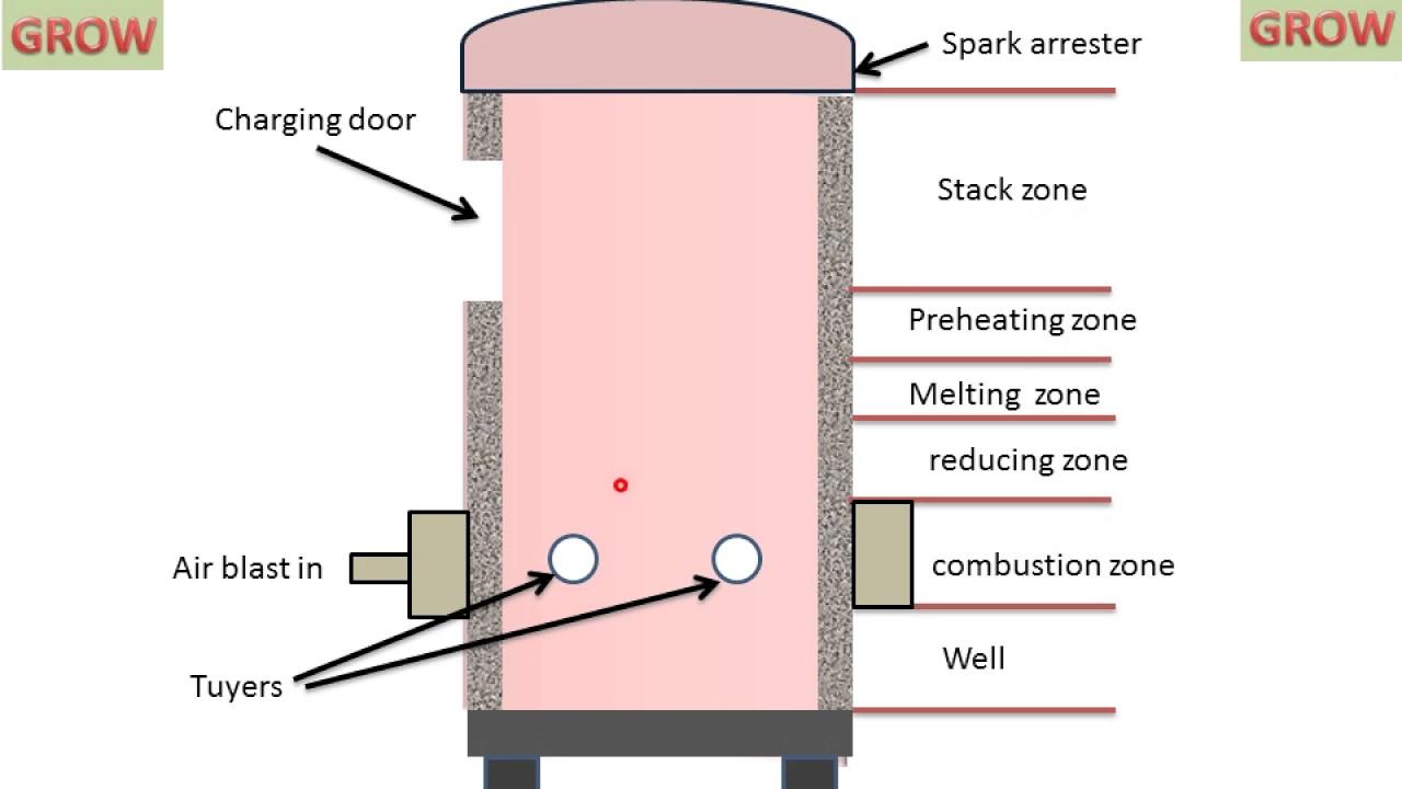 cupola furnace learn and grow youtube cupola furnace schematic diagram cupola furnace learn and [ 1280 x 720 Pixel ]