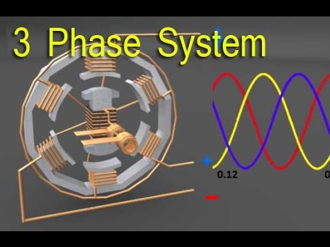Three Phase Electrical System Youtube