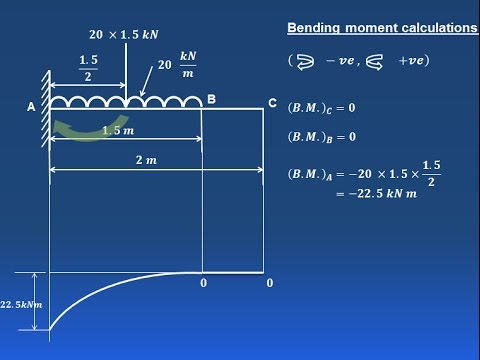 Bending Moment Diagram For Simply Supported Beam Single Phase Electric Motor Wiring How To Draw Shear Force & Diagram( Cantilever Beam) Part 2 - Gate 2017 ...