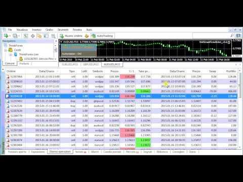 Wall Street Forex Robot: performance Mensili Gennaio 2015