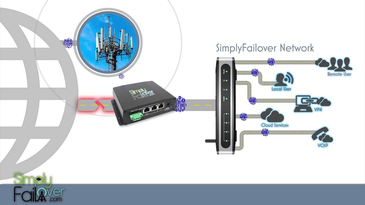 SimplyFailover Overview - 4G LTE Backup