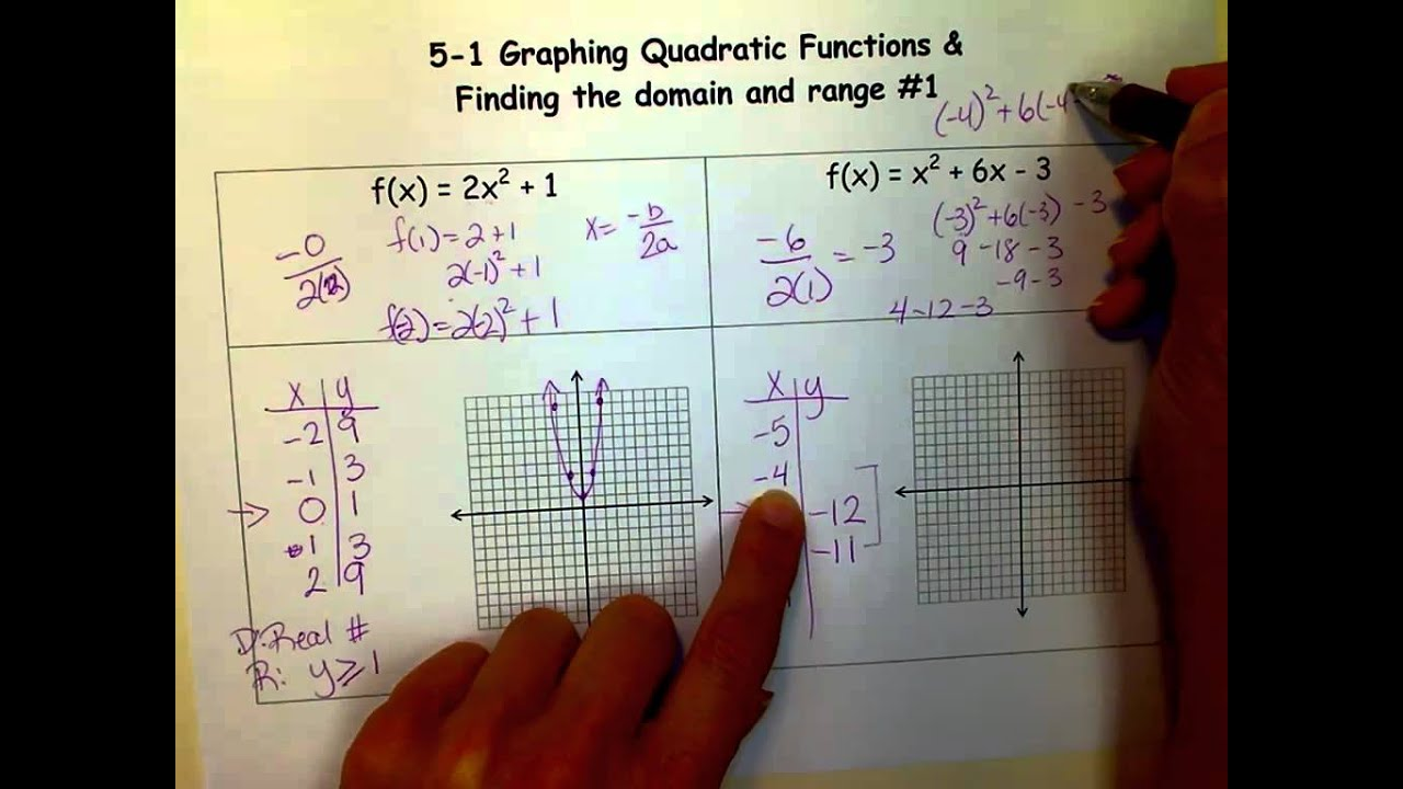 Graphing Quadratic Equations And Finding Their Domain & Range