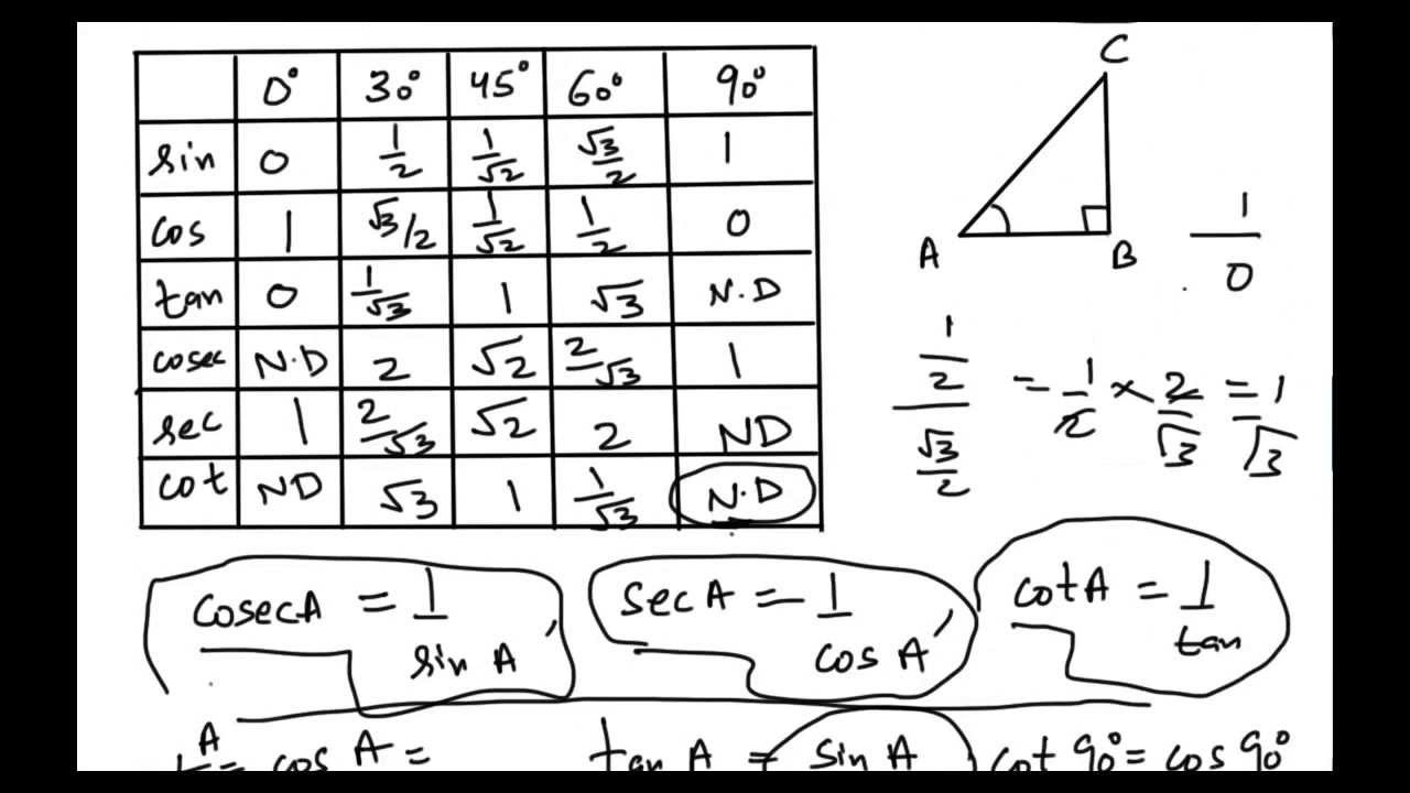 What Are Values Of Trigonometric Ratios For 0 3045 60 And