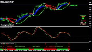 Forex Fx-Square Trading System by prof-sell