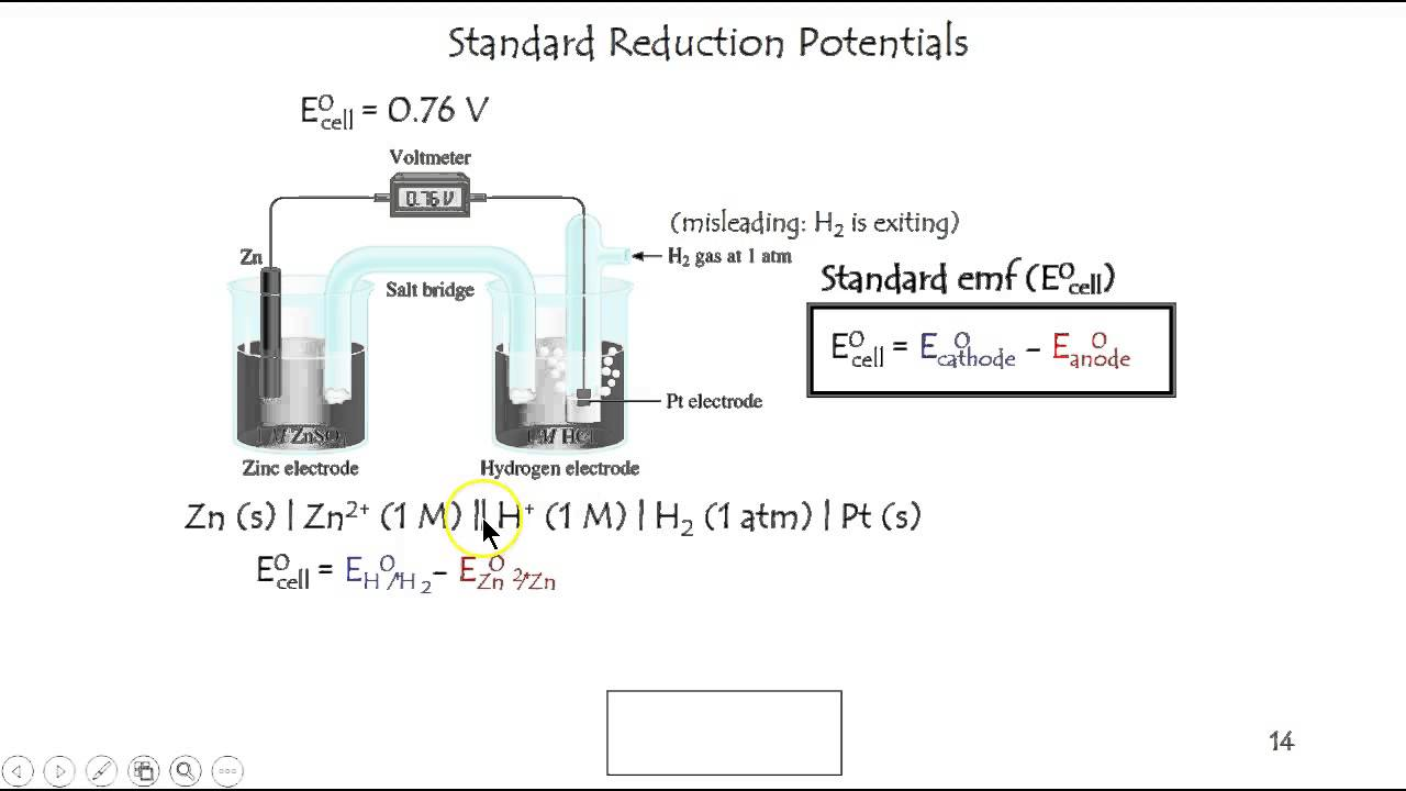 2010 calculating emf with a standard hydrogen electrode youtube 2010 calculating emf with a standard hydrogen electrode ccuart Gallery