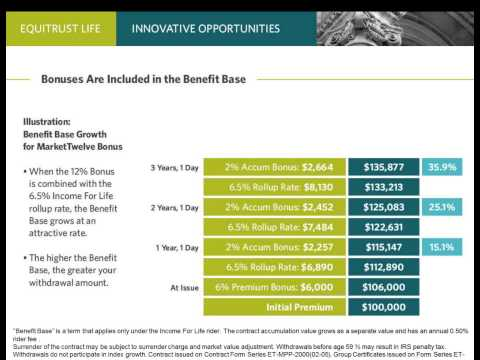 Innovative Sales Opportunities with EquiTrust Life Insurance Company March 5, 2014