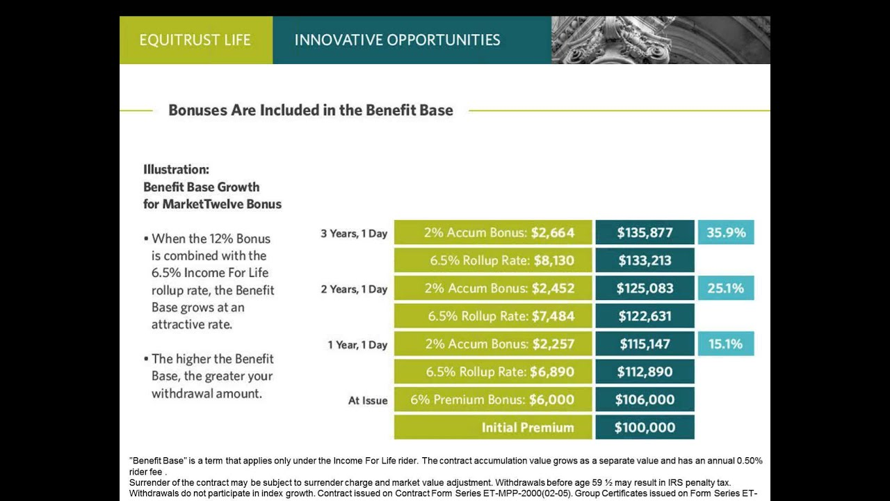 Innovative Sales Opportunities with EquiTrust Life ...
