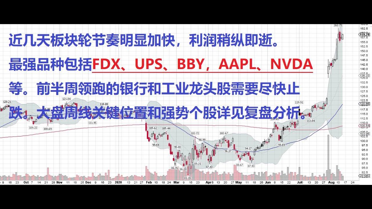 板块轮节奏明显加快,利润稍纵即逝。最强品种包括FDX、UPS、BBY,AAPL、NVDA等。大盘周线关键位置和强势个股分析。