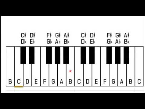 c major piano scale youtube