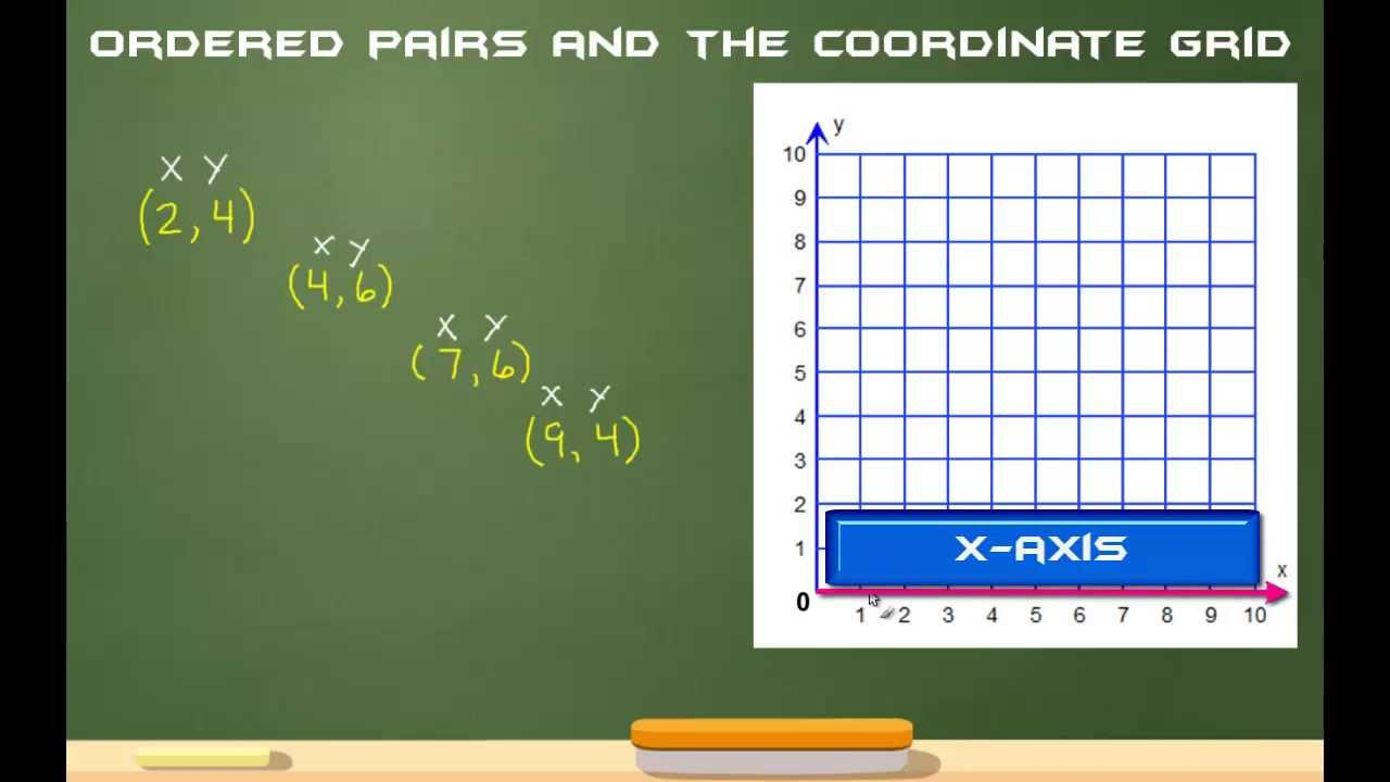 hight resolution of Ordered Pairs And The Coordinate Grid The Easy Way! - YouTube