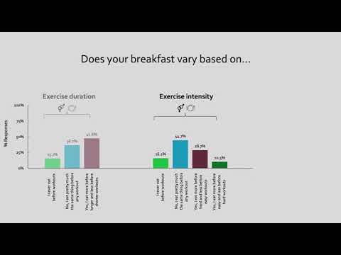 Athlete nutrition survey overview