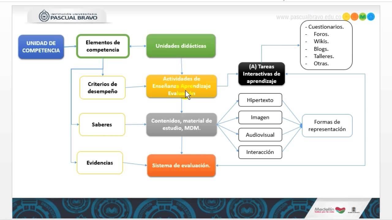 Estructura De Los Módulos De Autoaprendizaje