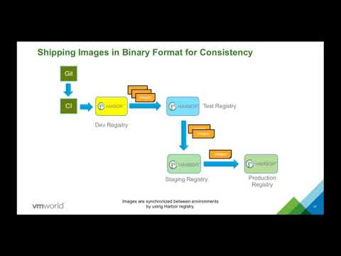 Haining Henry Zhang -  Efficient and Secure Container Image Management by using Harbor