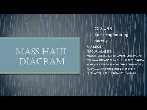 Mass Haul Diagram Explanation Youtube