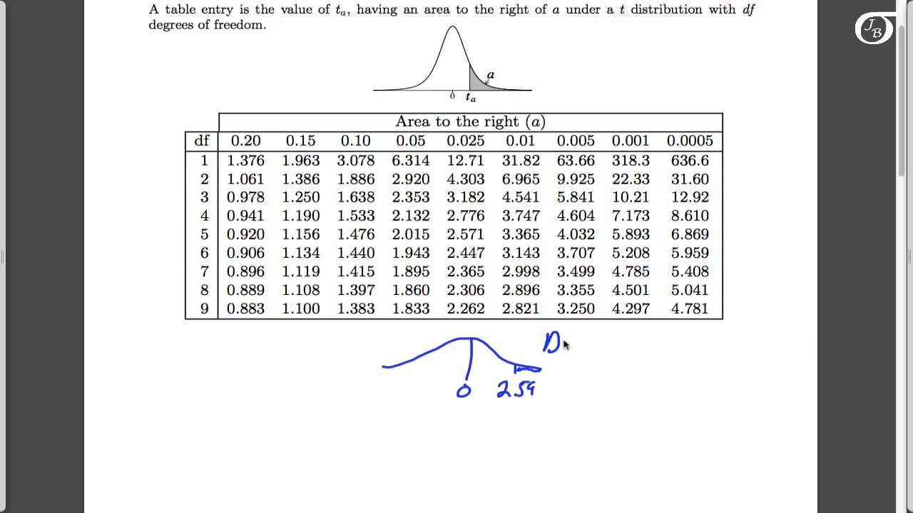 Using the t Table to Find the P-value in One-Sample t Tests - YouTube