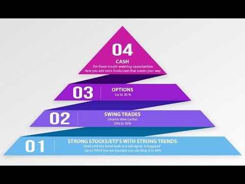 What is an investment pyramid