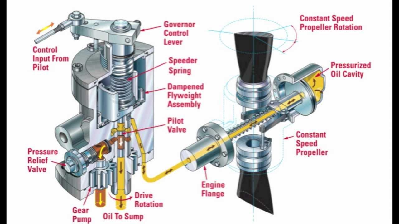 Constant Speed Propeller Part 2 : The Mechanics of A
