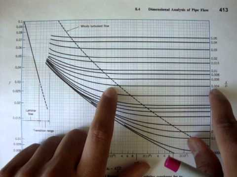 Fluid Mechanics Turbulent Flow Moody Chart Youtube